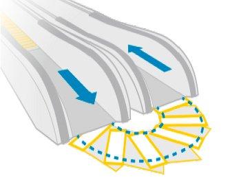 ACCEL система за хоризонтално завиване
