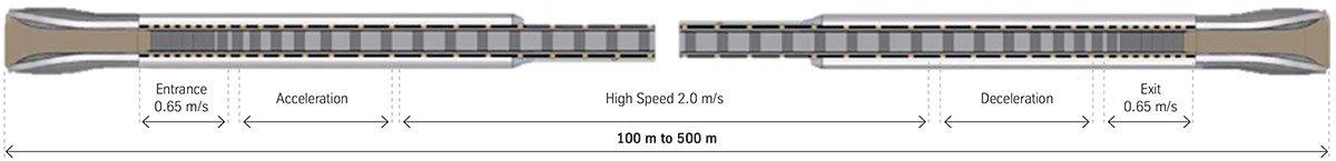 травелатор ACCEL скорост на движение