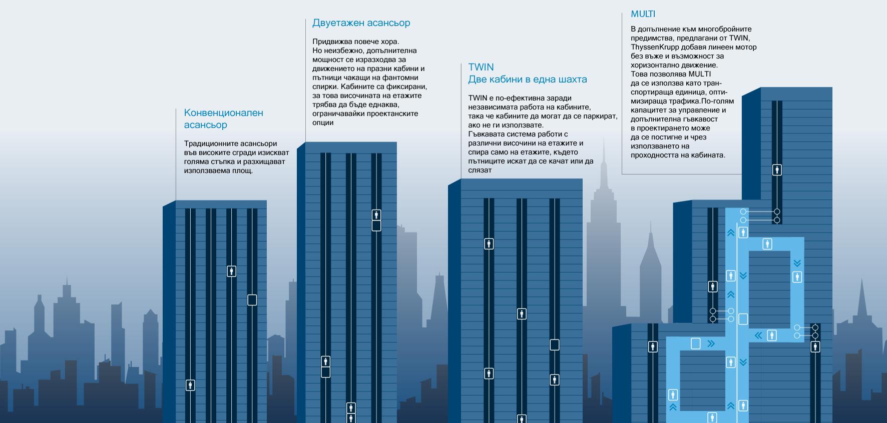 асансьори ThyssenKrupp сравнени с традиционните