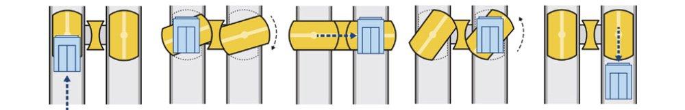 асансьор ThyssenKrupp MULTI схема на работа